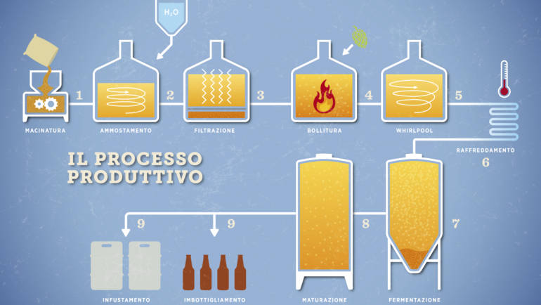 Brewing Equipment: The Production Process Of Beer